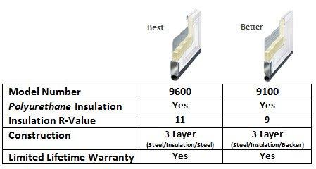 Wayne dalton 9100 9600 garage doors oakville milton for R value of windows comparison